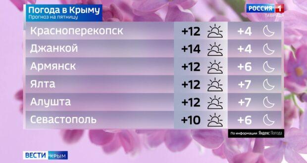 Погода в Крыму на 16 апреля