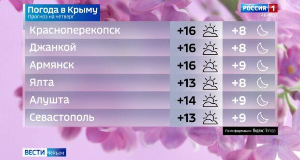 Погода в Крыму на 22 апреля