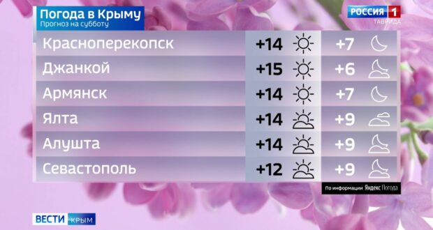 Погода в Крыму на 24 апреля