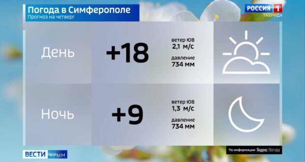 Погода в Крыму на 29 апреля