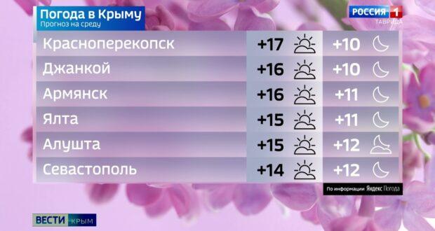 Погода в Крыму на 12 мая