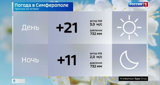 Погода в Крыму на 13 мая