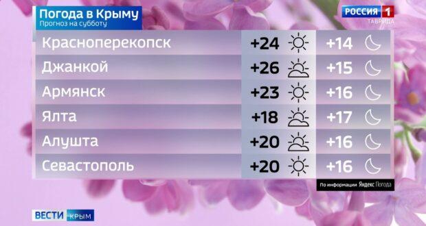 Погода в Крыму на 15 мая