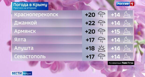 Погода в Крыму на 18 мая