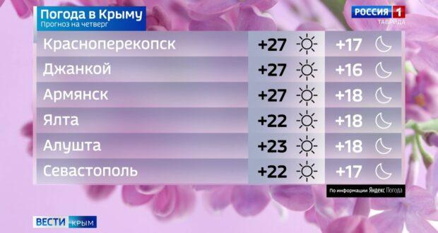 Погода в Крыму на 27 мая