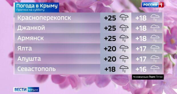 Погода в Крыму на 29 мая