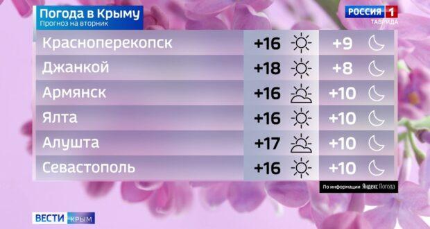 Погода в Крыму на 4 мая