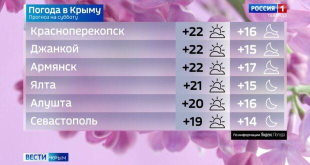 Погода в Крыму на 5 июня