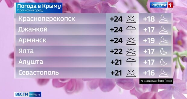Погода в Крыму на 9 июня