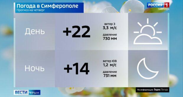 Погода в Крыму на 10 июня