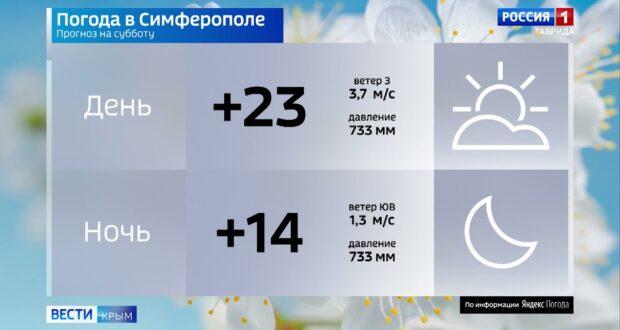 Погода в Крыму на 12 июня