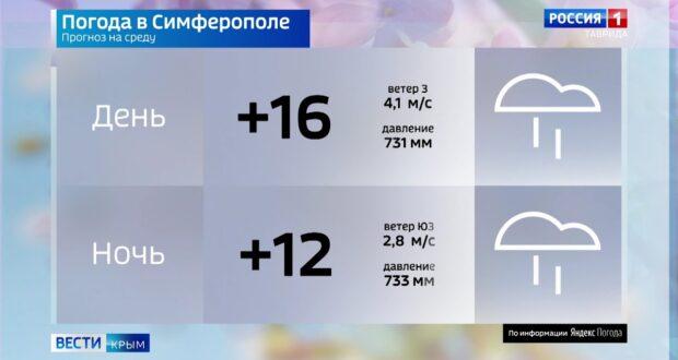 Погода в Крыму на 2 июня