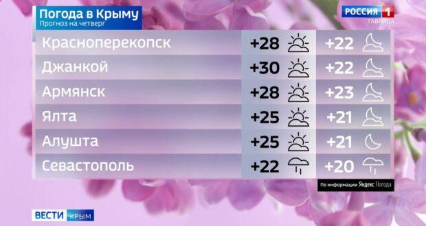 Погода в Крыму на 24 июня
