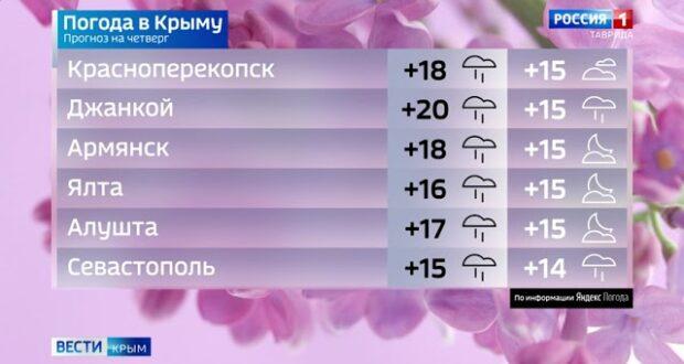 Погода в Крыму на 3 июня