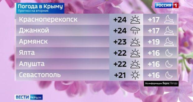 Прогноз погода в Крыму на 8 июня