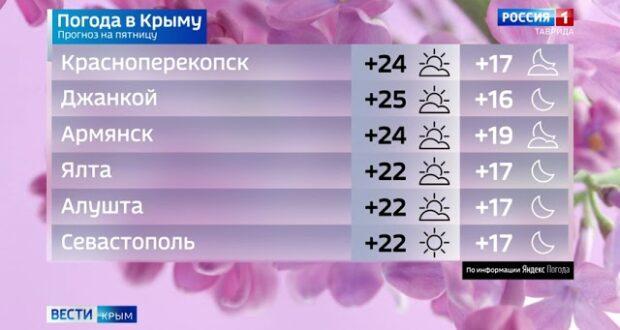 Погода в Крыму на 11 июня