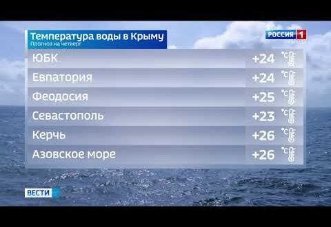 Погода в Крыму на 15 июля