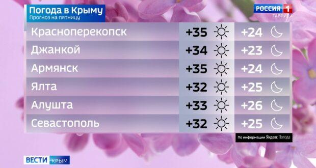 Погода в Крыму на 16 июля