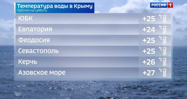 Погода в Крыму на 17 июля