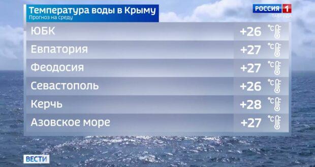 Погода в Крыму на 21 июля