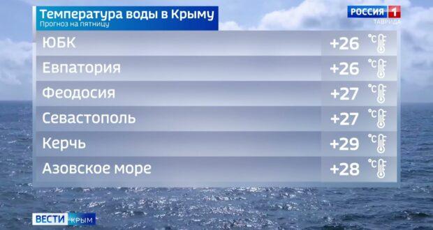 Погода в Крыму на 23 июля
