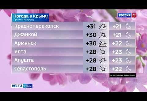 Погода в Крыму на 25 августа