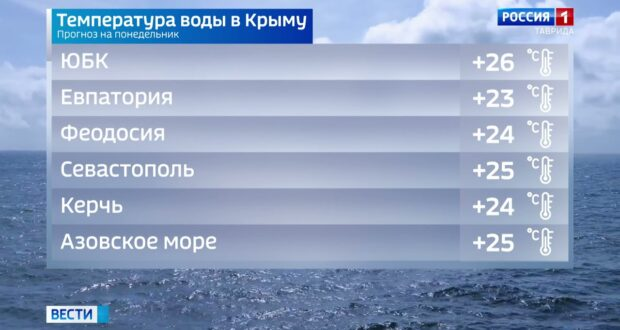 Погода в Крыму на 23 августа