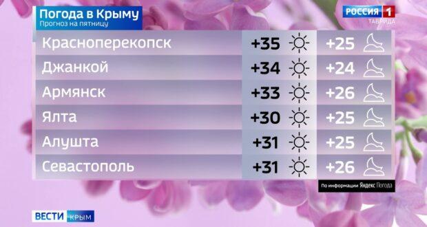 Погода в Крыму на 6 августа