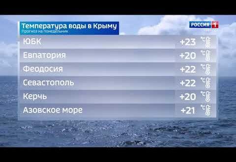 Погода в Крыму на 13 сентября