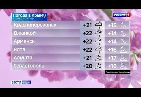 Погода в Крыму на 2 сентября