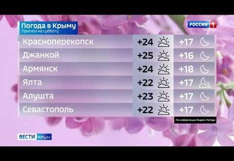 Погода в Крыму на 4 сентября