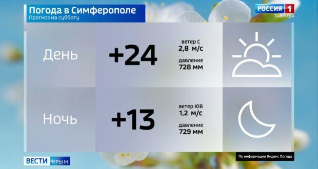 Погода в Крыму на 11 сентября
