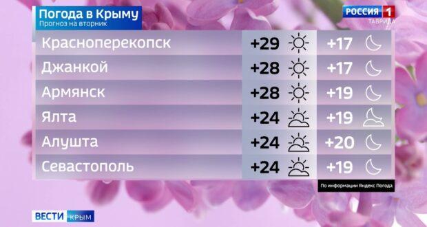 Погода в Крыму на 14 сентября