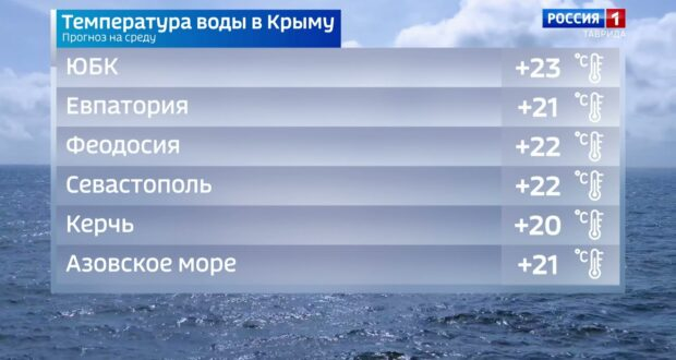 Погода в Крыму на 15 сентября