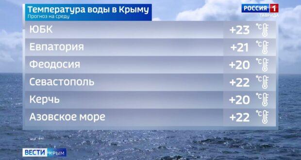 Погода в Крыму на 8 сентября