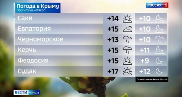 Погода в Крыму на 23 сентября