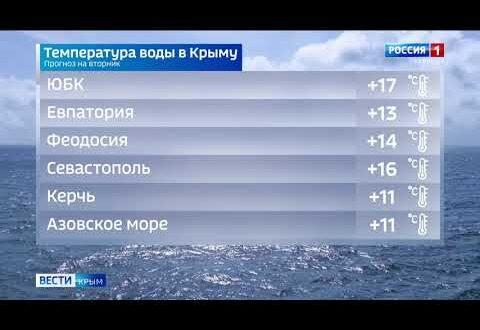 Погода в Крыму на 12 октября