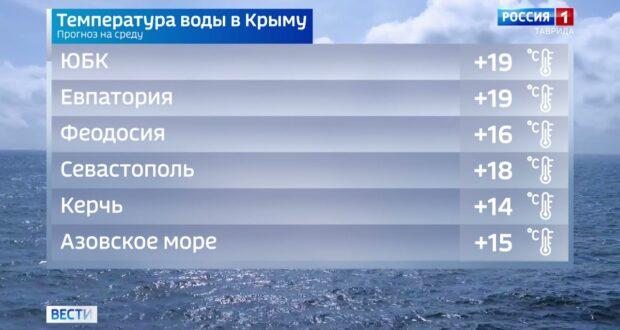 Погода в Крыму на 6 октября