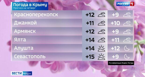 Погода в Крыму на 7 октября
