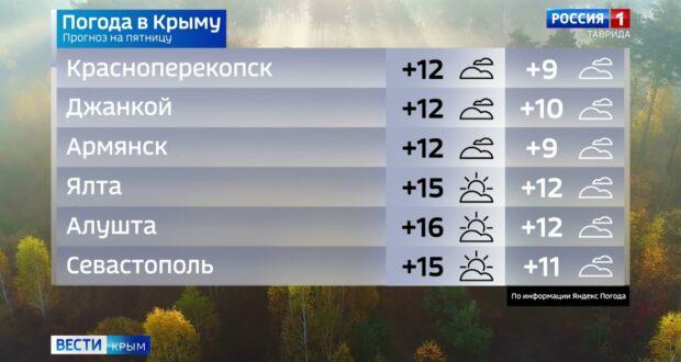 Погода в Крыму на 8 октября