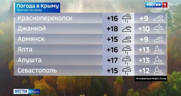 Погода в Крыму на 13 октября