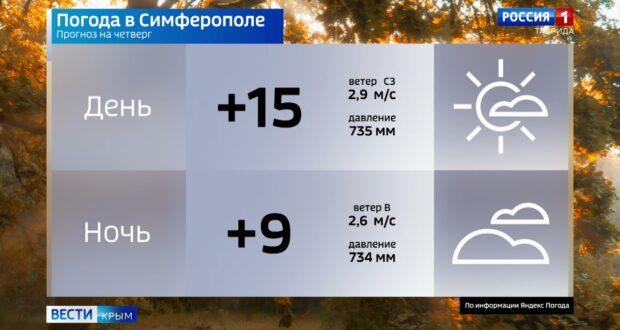 Погода в Крыму на 14 октября