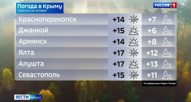 Погода в Крыму на 15 октября